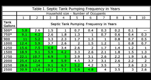 Septic Inspection Frequencly Chart in and near Wales