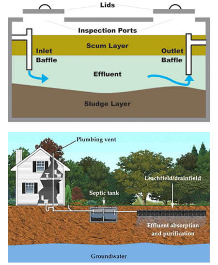 Septic System Inspecting Services near me in Wales